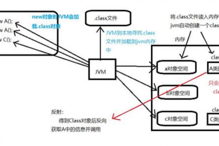 如何有效地使用Java反射