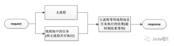 Java踩坑记系列之线程池