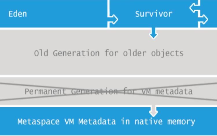 JVM源码分析之Metaspace解密|转