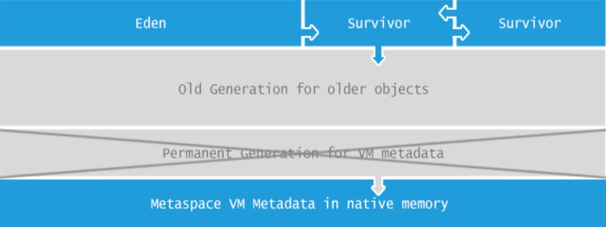 元空间metaspace内存溢出OutOfMemoryError