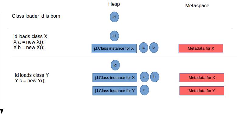 Java元空间metaspace到底是什么?