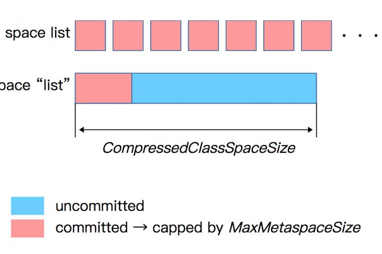 调整元空间metaspace大小