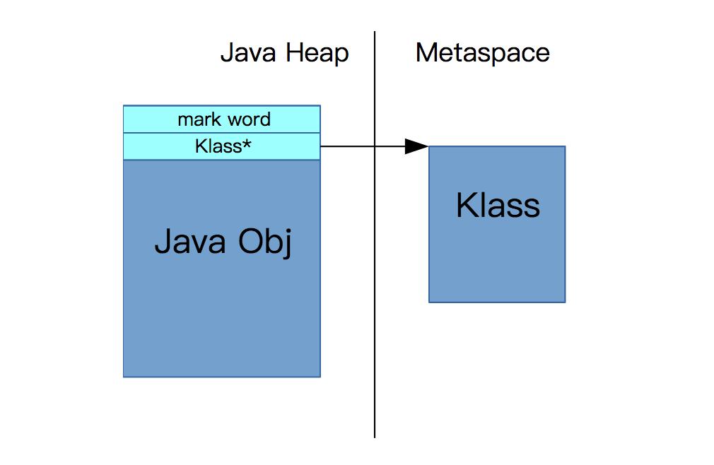 什么是metaspace的压缩类空间?