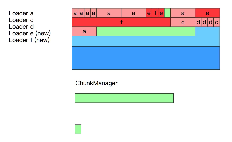 JVM元空间metaspace的内存结构