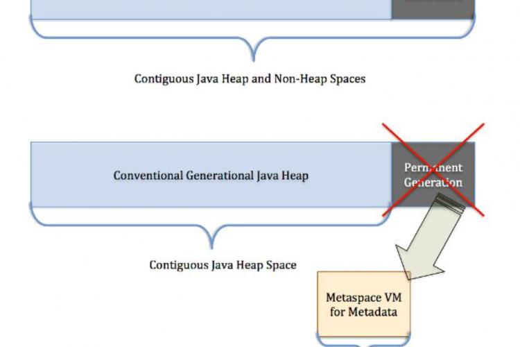 Java的PermGen永久代去哪儿了?