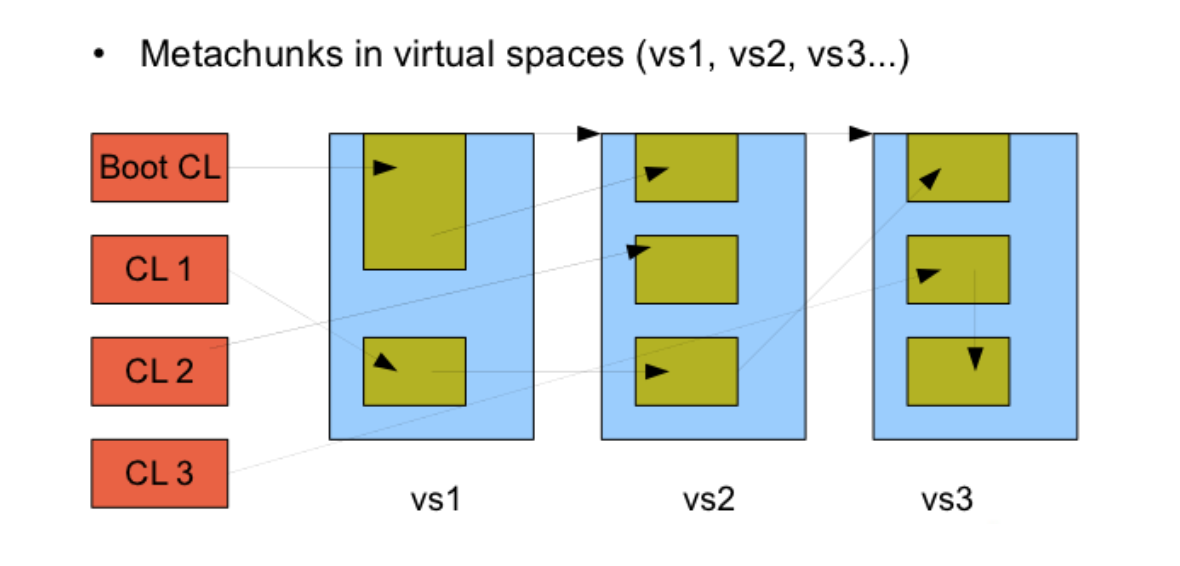Java从永久代PermGen到MetaSpace元空间的迁移