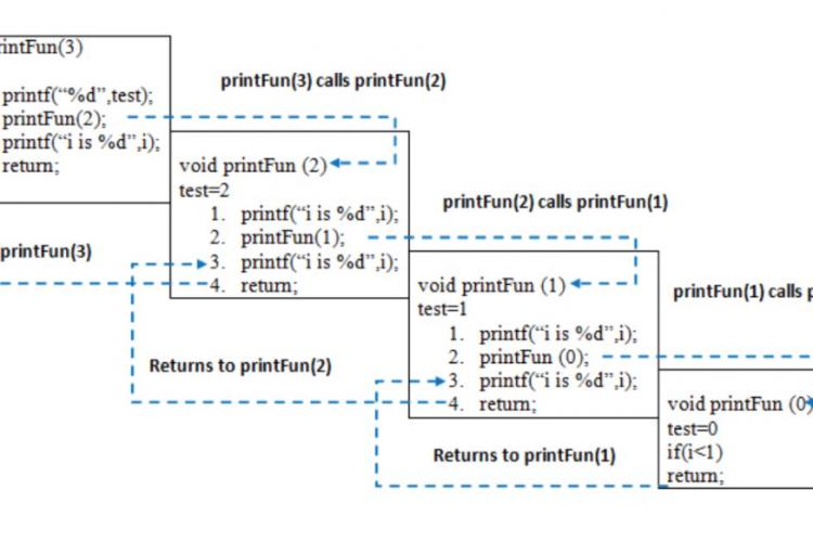 Java递归函数讲解
