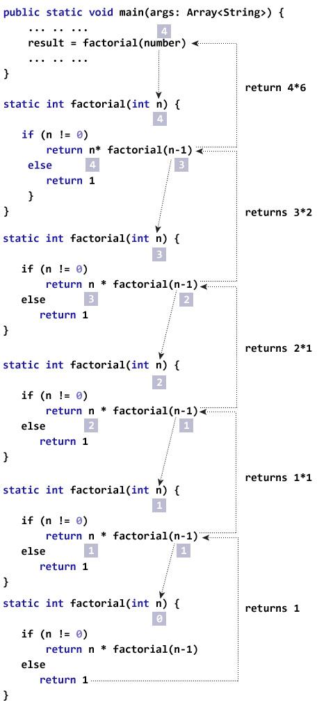 Java递归编程