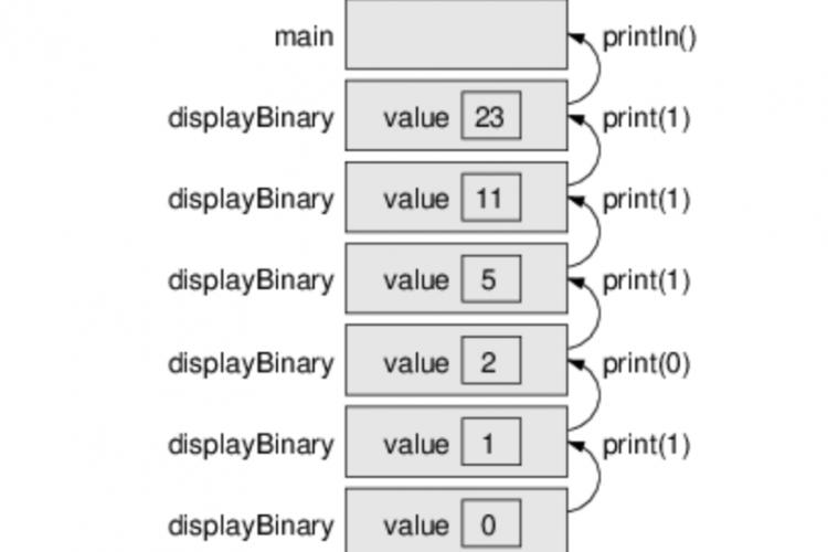 Java递归方法Recursive详解二