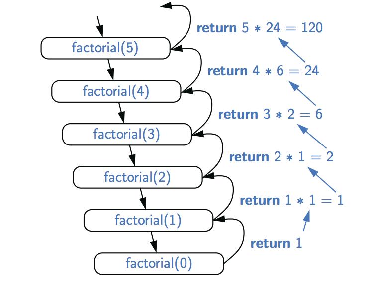 Java递归函数与算法讲解系列一