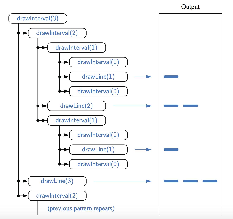 Java递归函数与算法讲解系列二