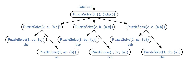 Java递归函数recursive算法讲解系列四