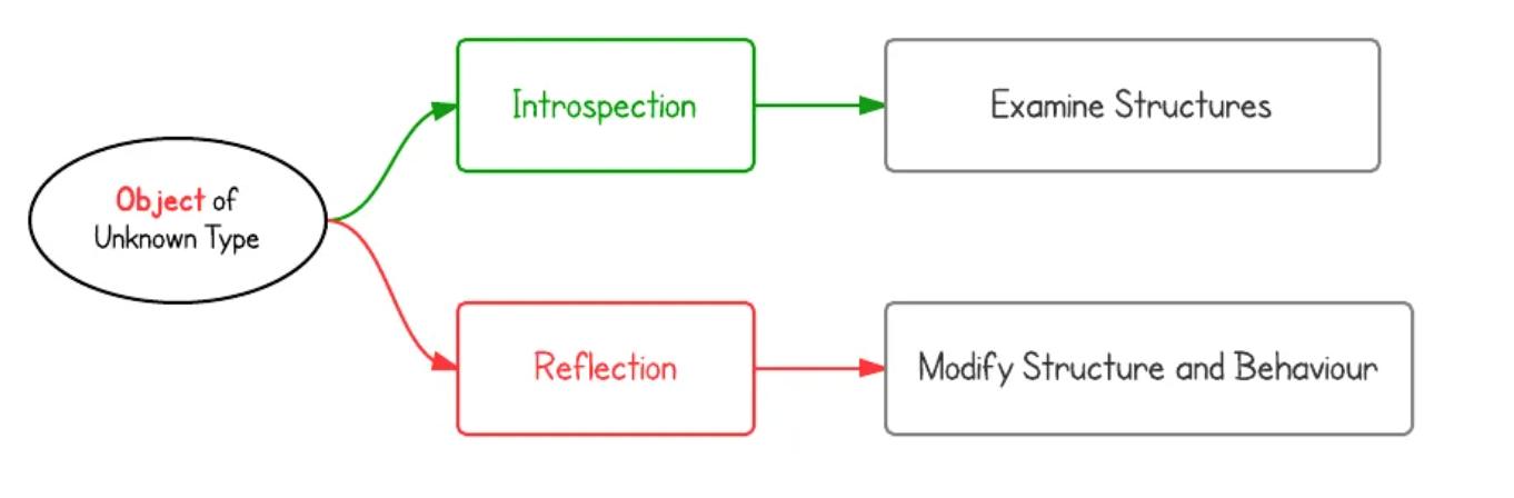 Java反射和内省教程