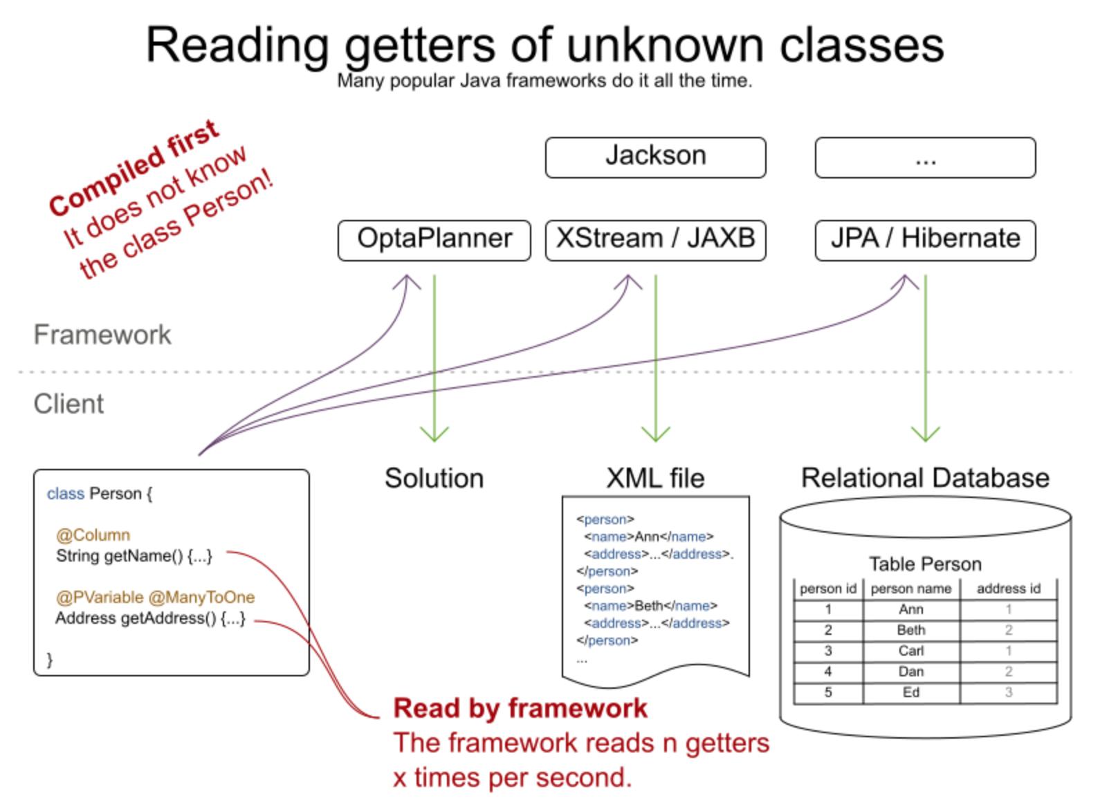Java反射性能测试,反射真的慢吗?