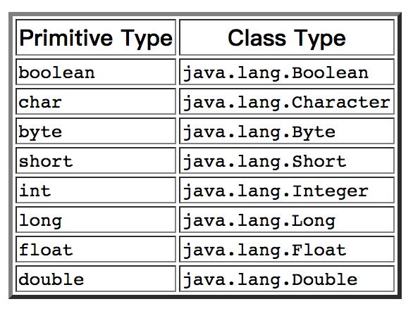 Java核心反射