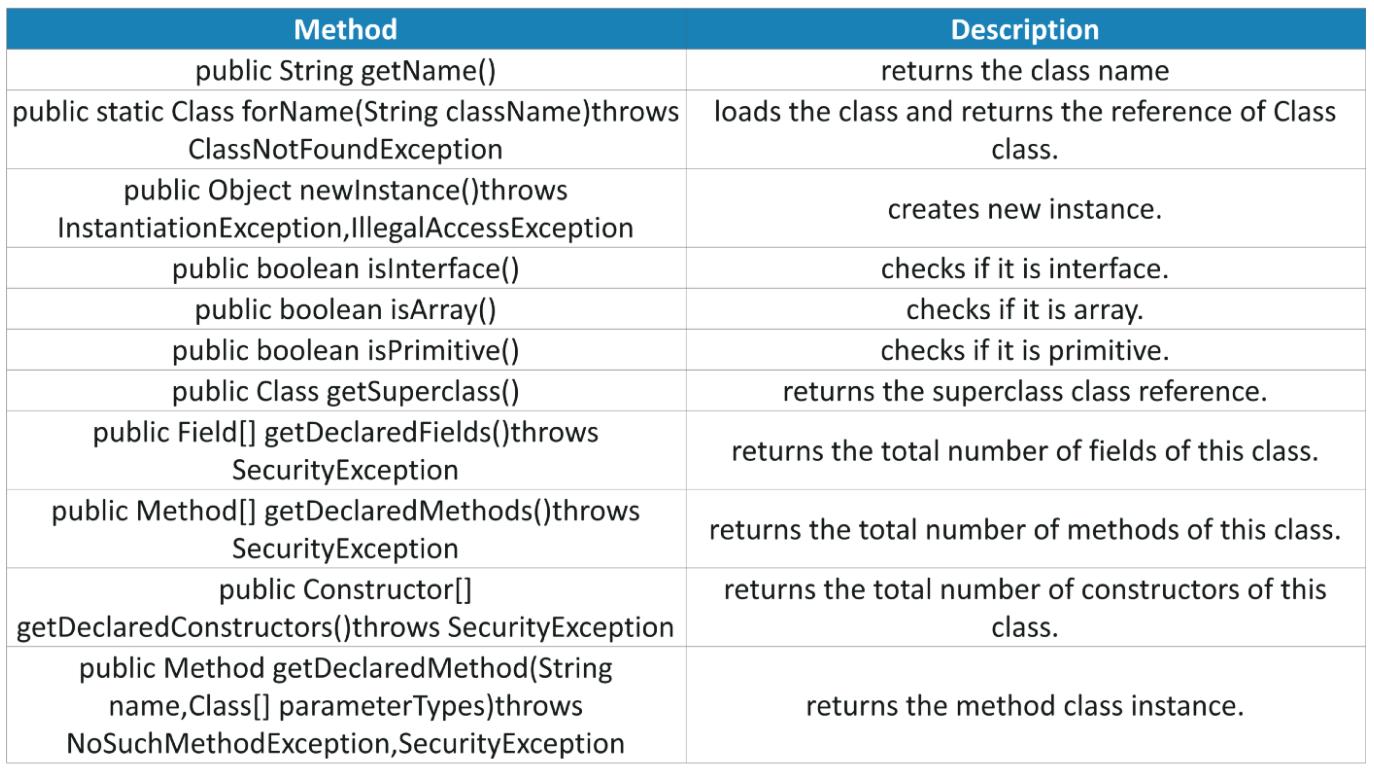 Java反射API讲解