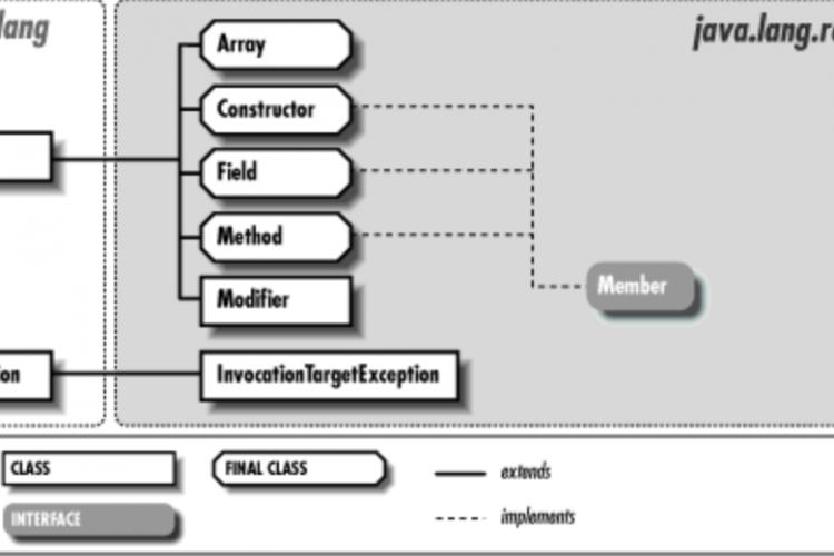 Java反射的用途系列二