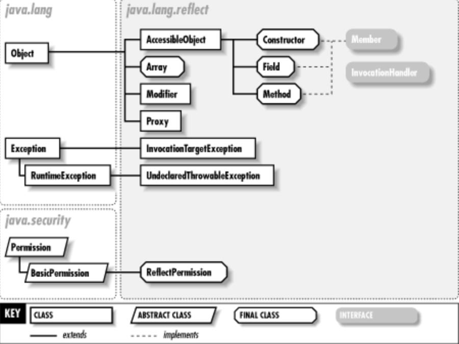 Java反射类java.lang.Class