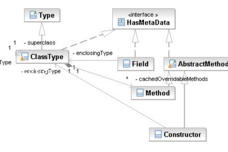 Java反射API详解