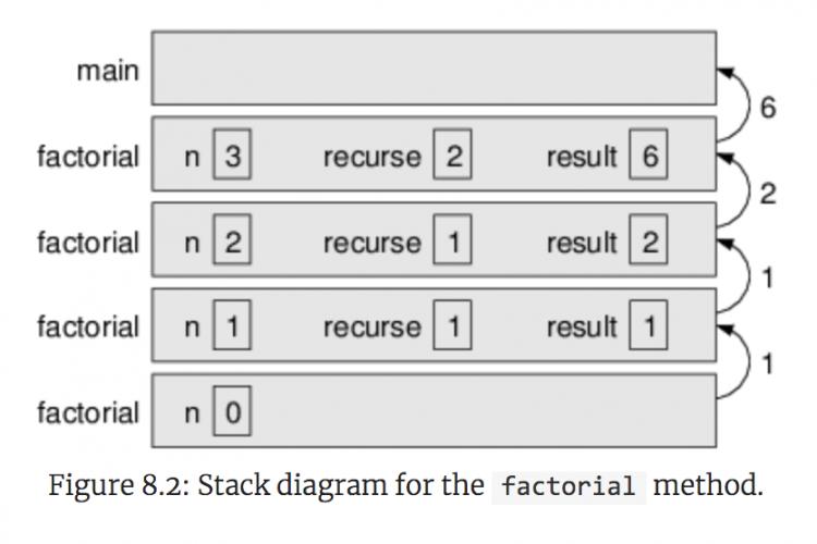 Java递归方法Recursive详解