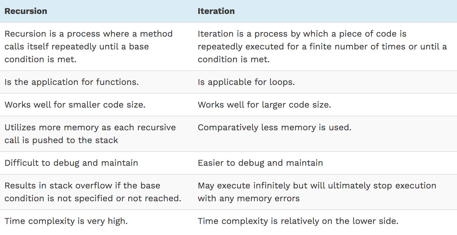 如何编写Java递归函数?