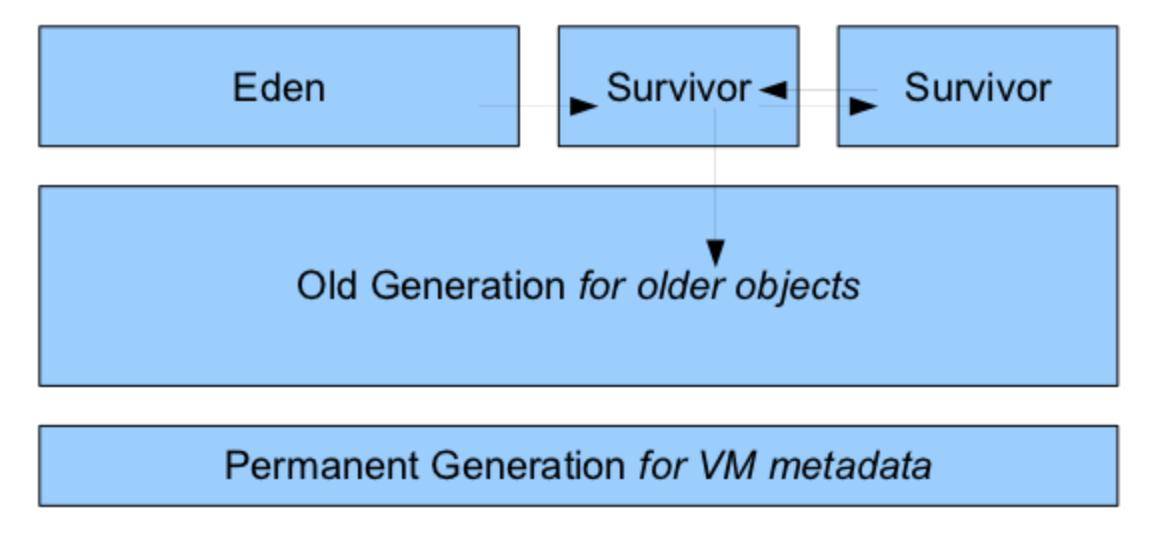 排查JVM元空间metaspace溢出问题