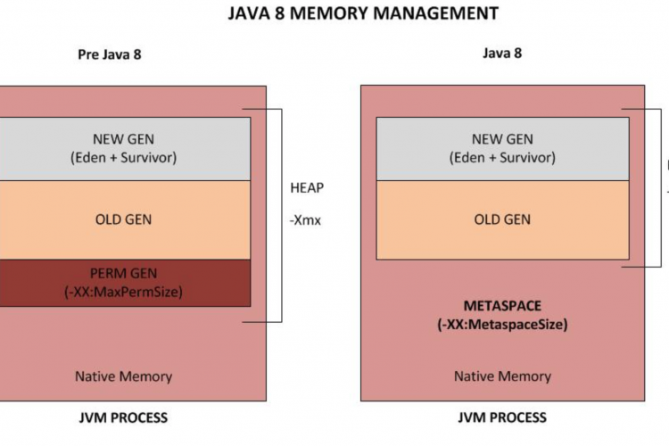 Java metaspace outofmemory