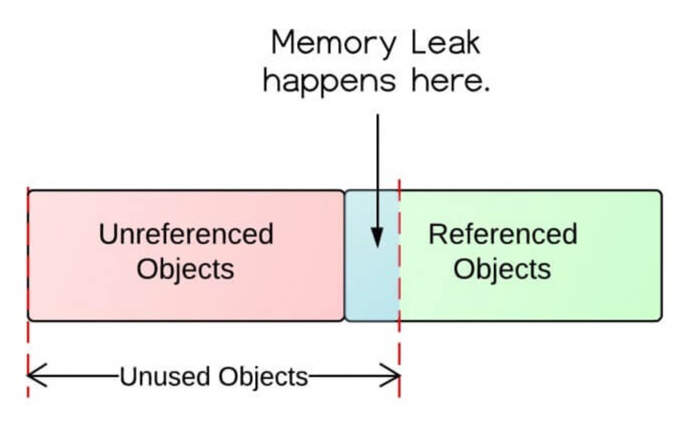 你需要知道的关于Android内存泄漏的所有信息