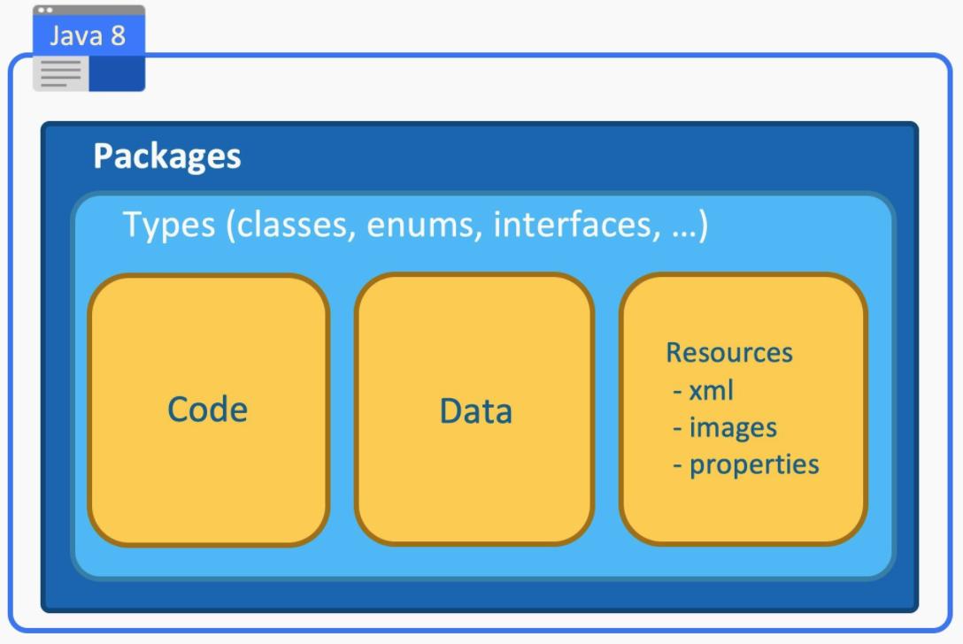 jdk9模块化知识和规则入门