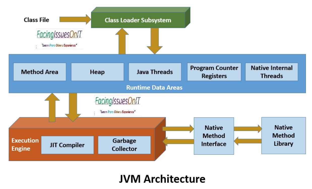 JDK、JRE、JIT、SDK、JVM的区别