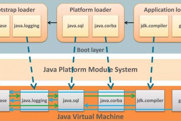 Java9模块化指南