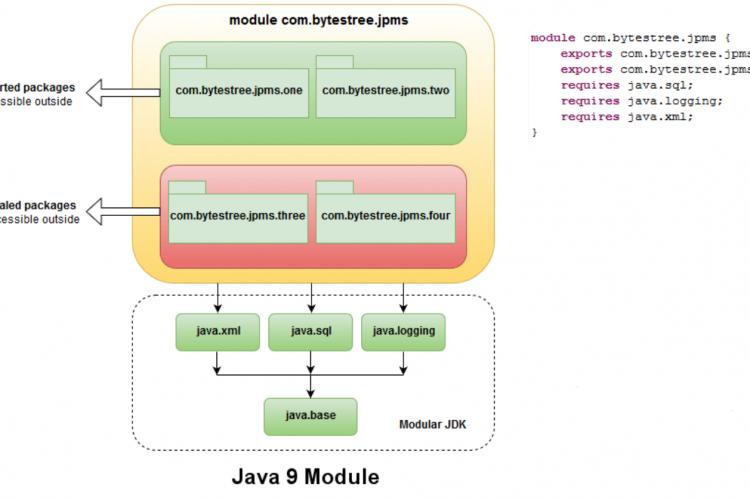 Java9新特性系列-模块化