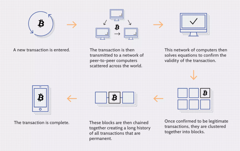 什么是区块链技术