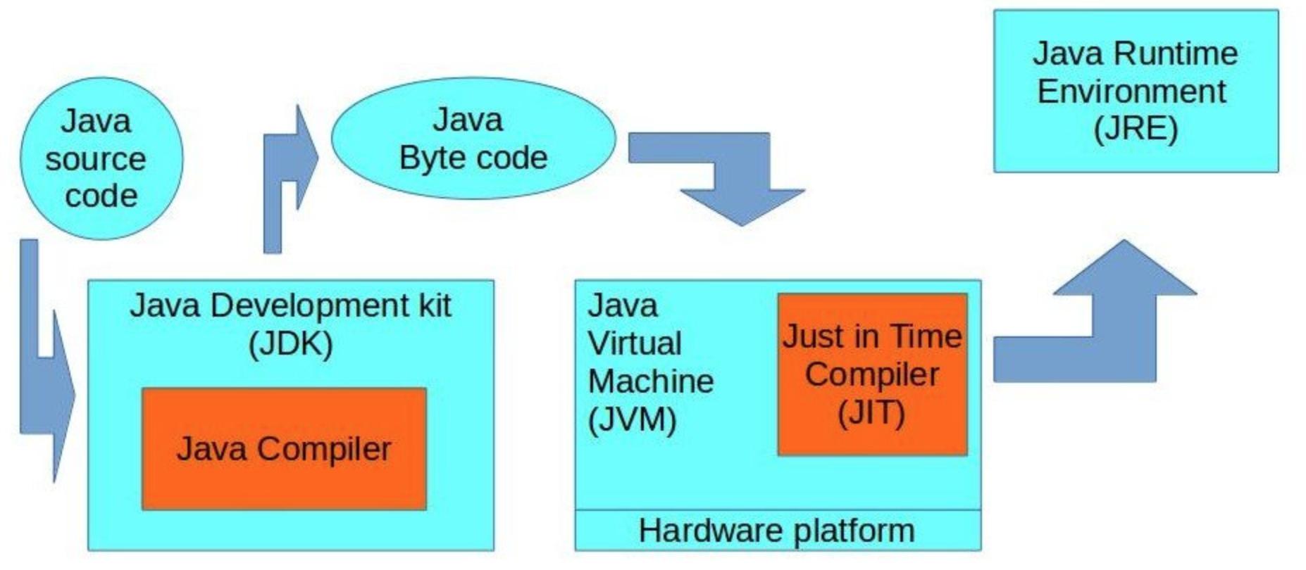 JDK、JRE、SDK的区别是什么?ubuntu安装jdk