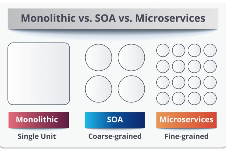 微服务和SOA有什么区别?