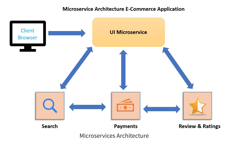 微服务架构是什么?