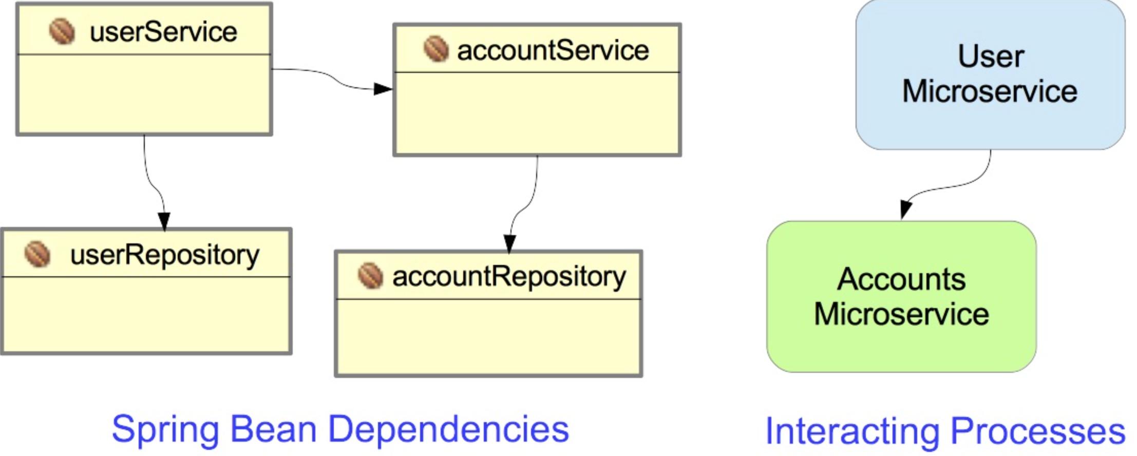 使用Spring搭建微服务框架系列一