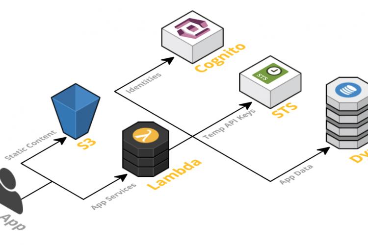 Cloud Native架构应用