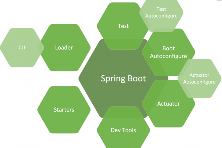 使用Spring Boot和Spring Cloud搭建微服务