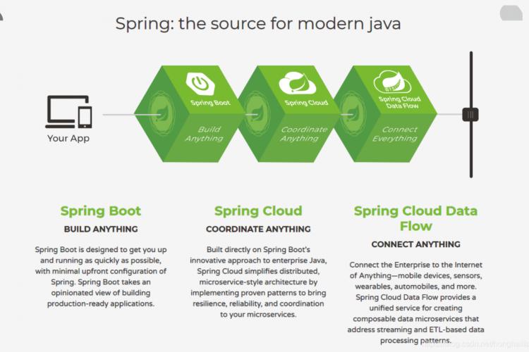 使用Spring搭建微服务框架系列二