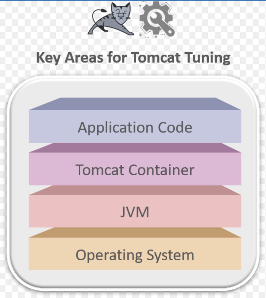 了解Tomcat中的配置文件