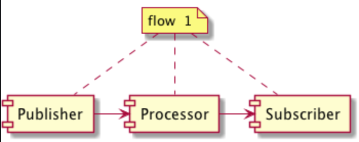 RxJava和java9 FlowAPI的区别