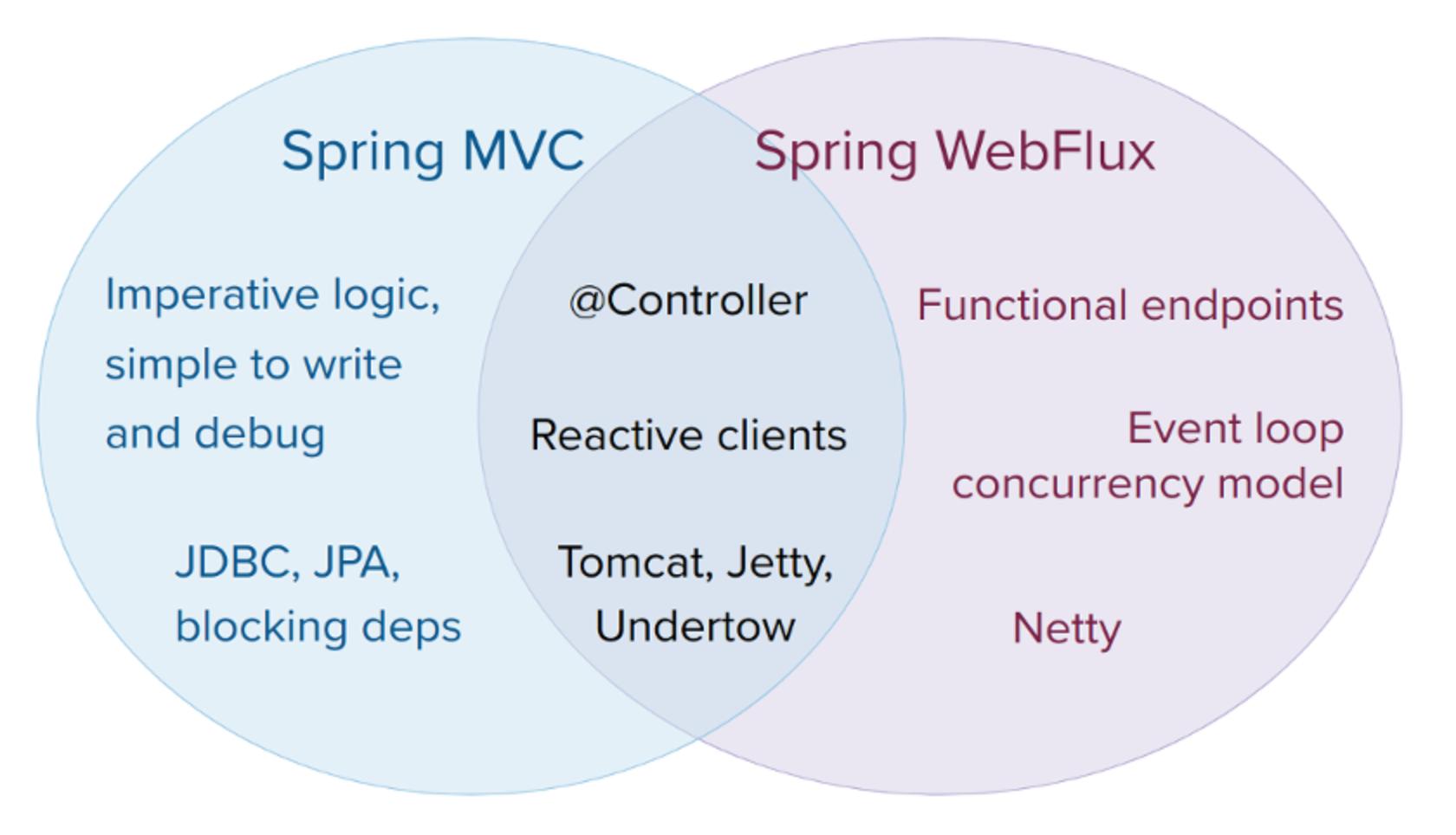 Spring5 WebFlux和SpringMVC的关系