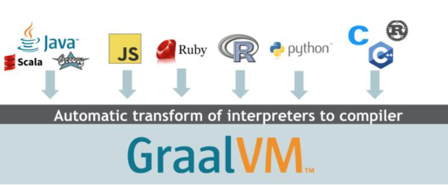 GraalVM:更高效的编译器