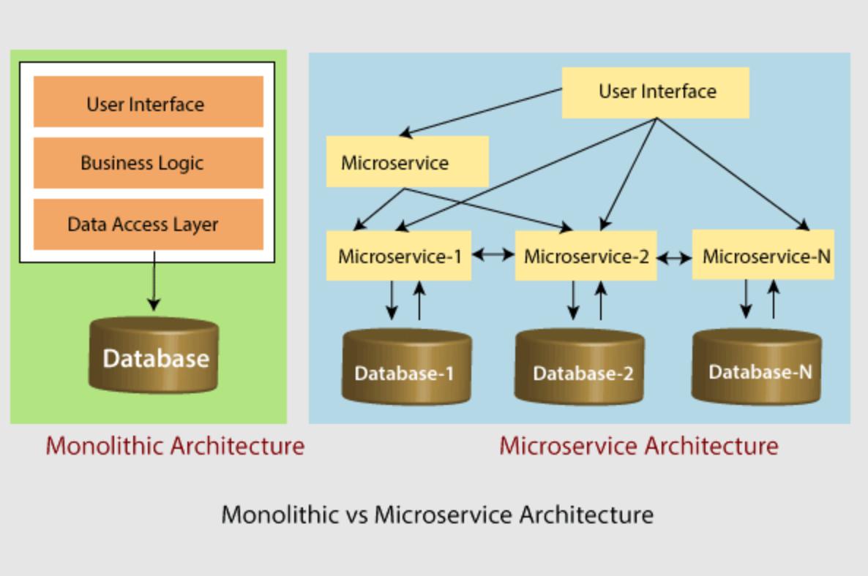 Spring Cloud 微服务架构