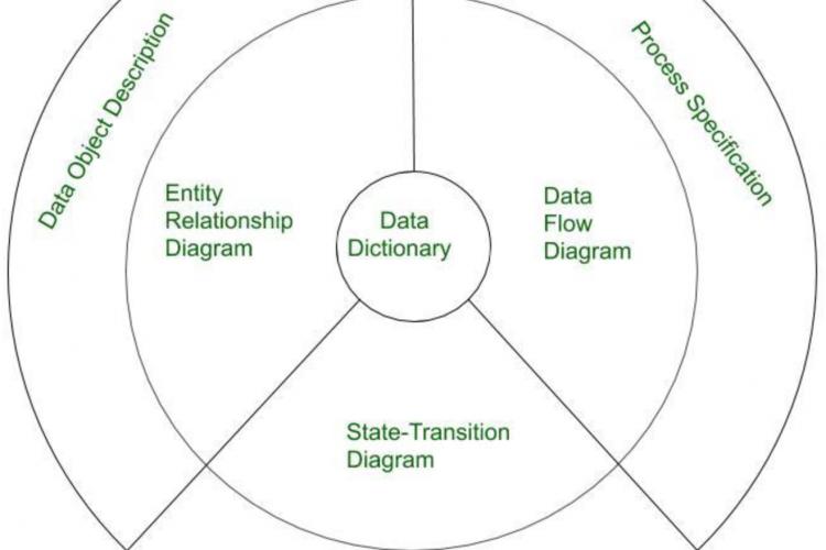 软件工程领域建模