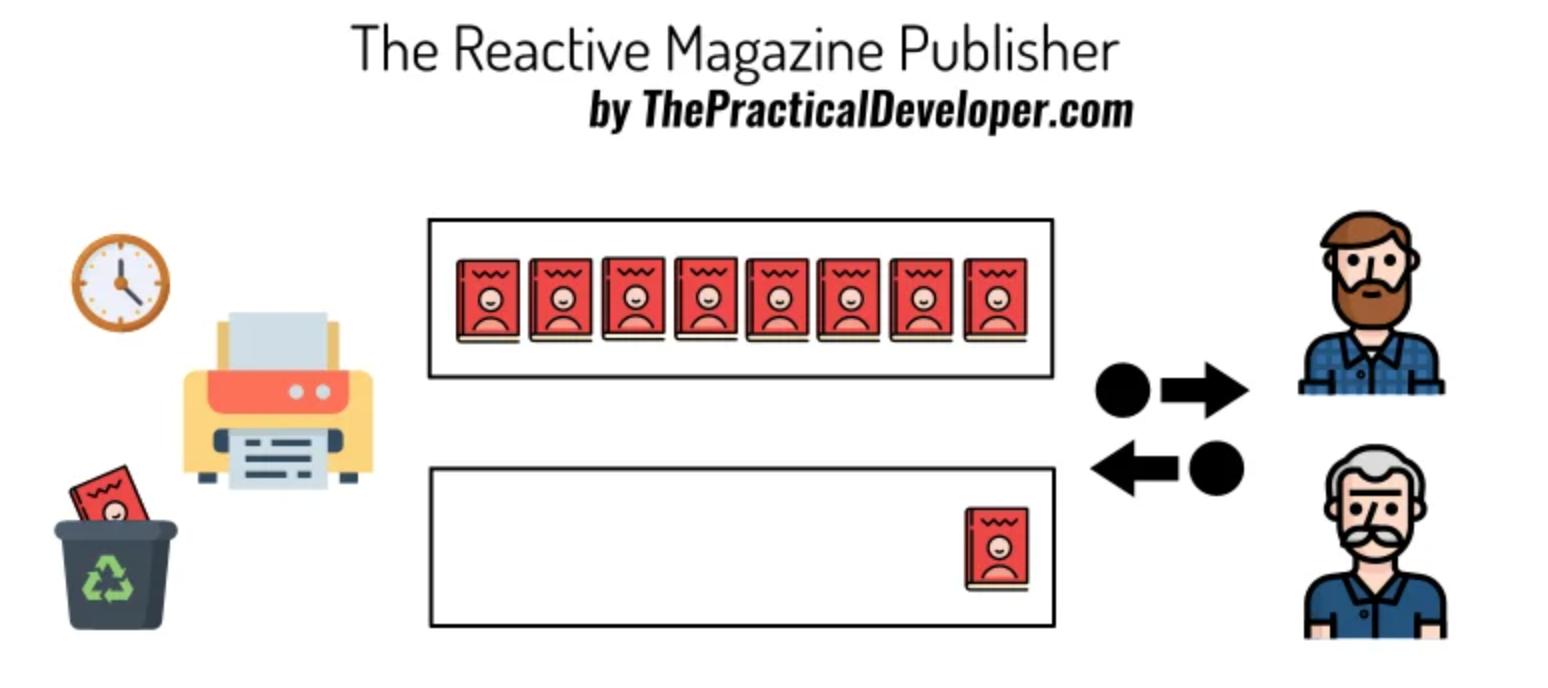 Java9 Flow-Reactive Stream编程
