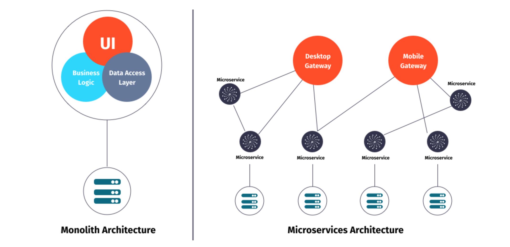 MICRONAUT:面向未来的Java框架!