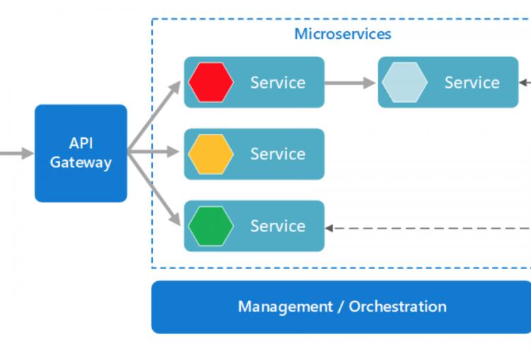 微服务架构风格