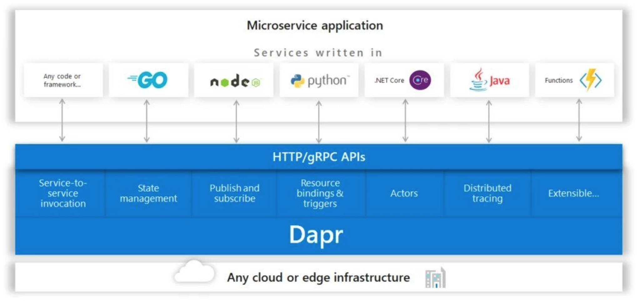 基于微软的Dapr构建微服务系统